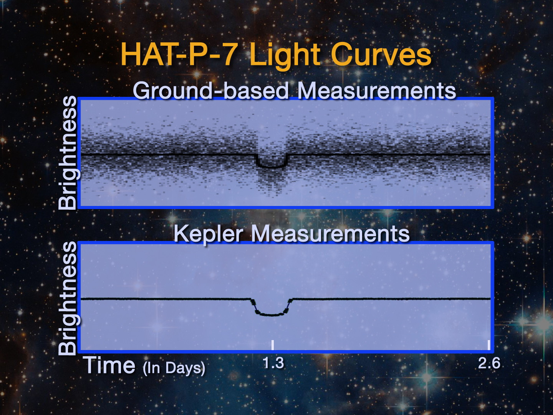 Kepler vs Groundbased - comparison