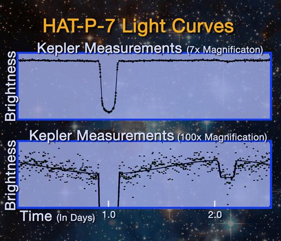 Kepler 7x 100x magnification