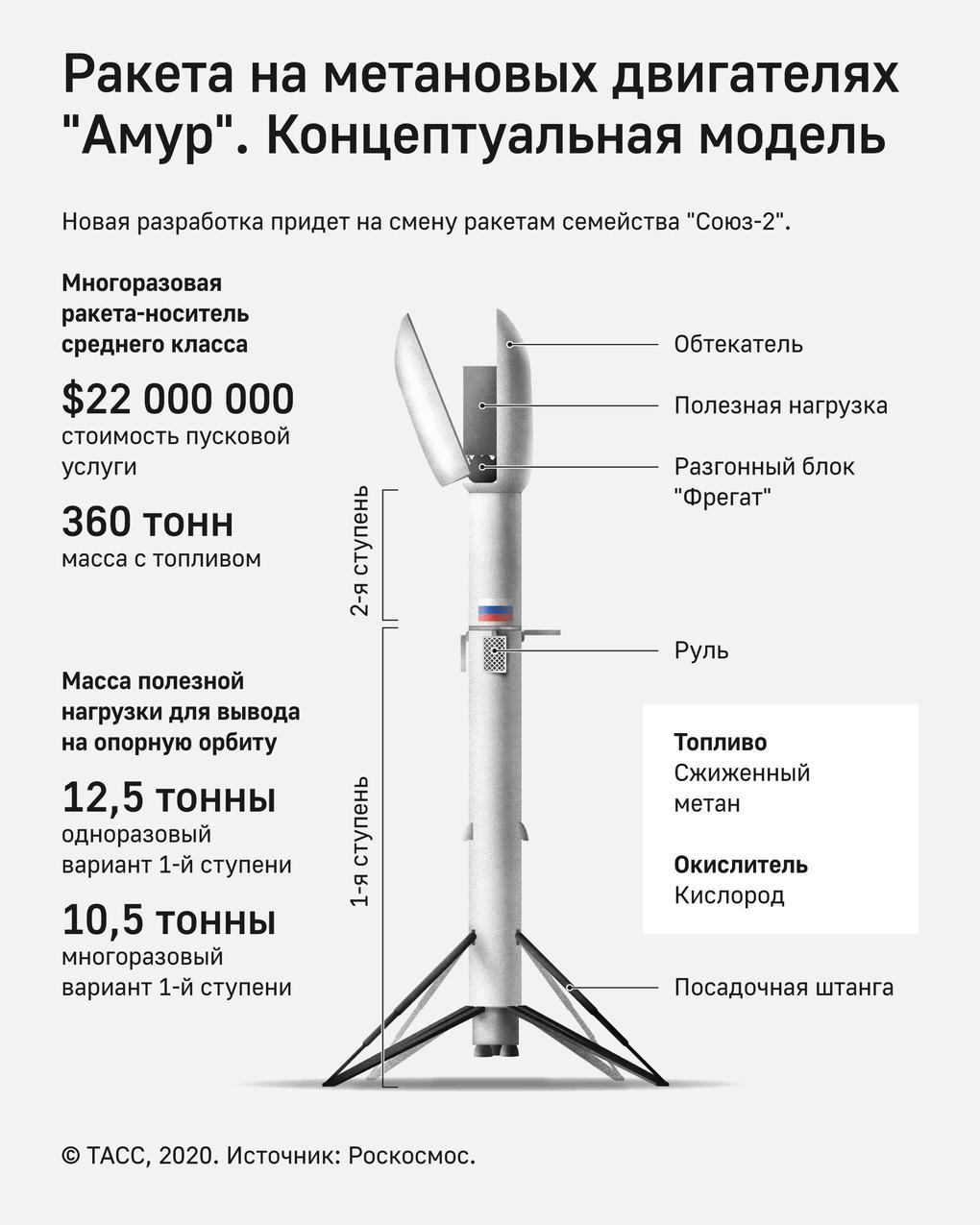 amur-rocket.png