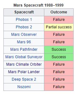 successes-failures.png